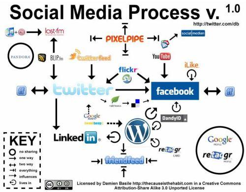 Socialmediaprocess